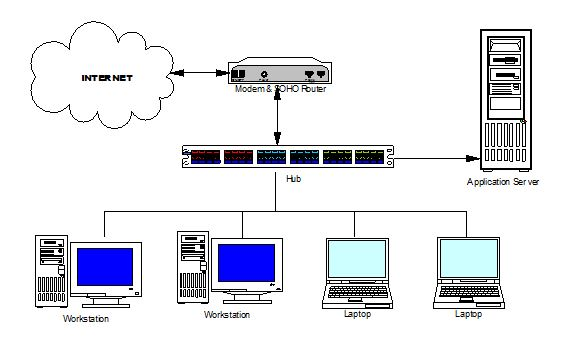 office internet sharing solution with firewall and access role classic network diagram