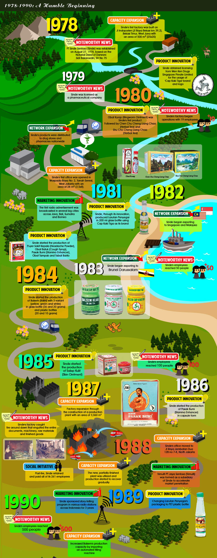 infographic-sinde-history-1
