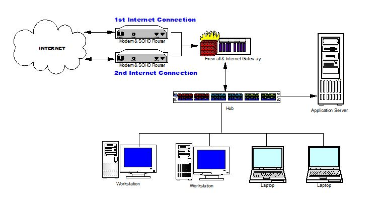 secure-failover-network-diagram