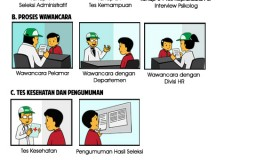 Infographic Honda Lock Indonesia Career Process