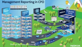 Nokia Management Infographics