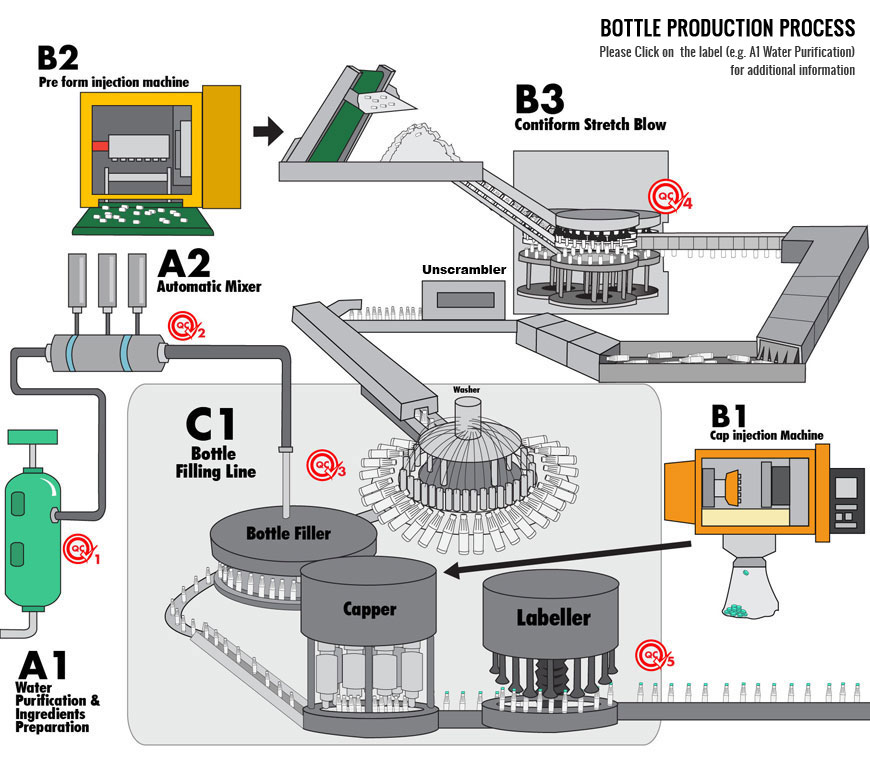 infographic-sinde-bottle-process