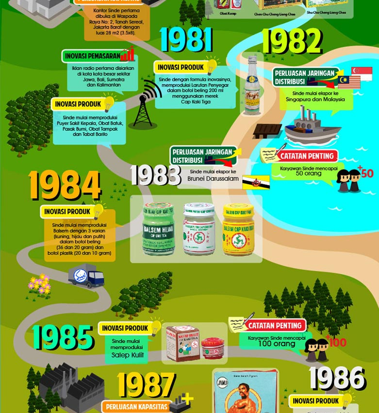 Sinde Budi Infographics