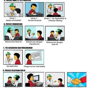 Infographic Honda Lock Indonesia Career Process