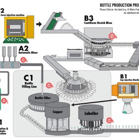 Infographics Sindebudi Bottle Process
