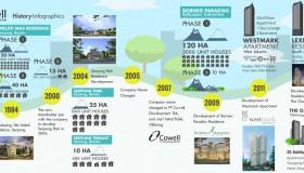 Company History Cowell Development