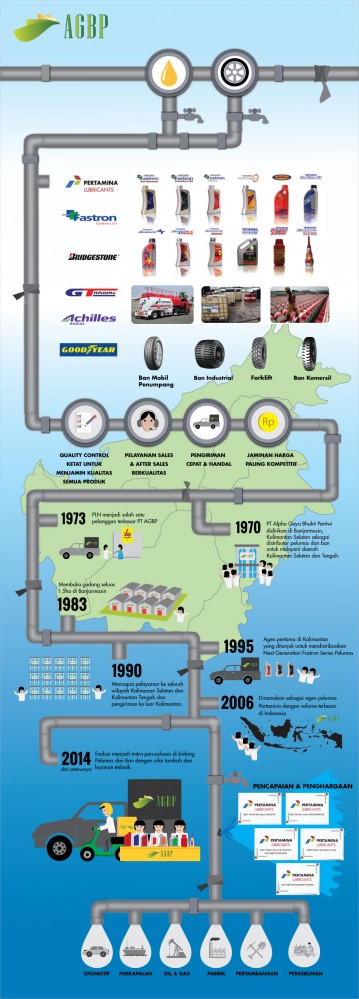 Infographics AGBP Company History