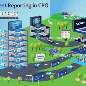 Nokia Management Infographics